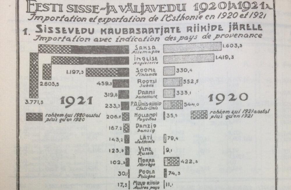 TOONA ja NÜÜD | statistikasukeldus aastasse 1920 - noorel riigil on ekspordiga nigelasti