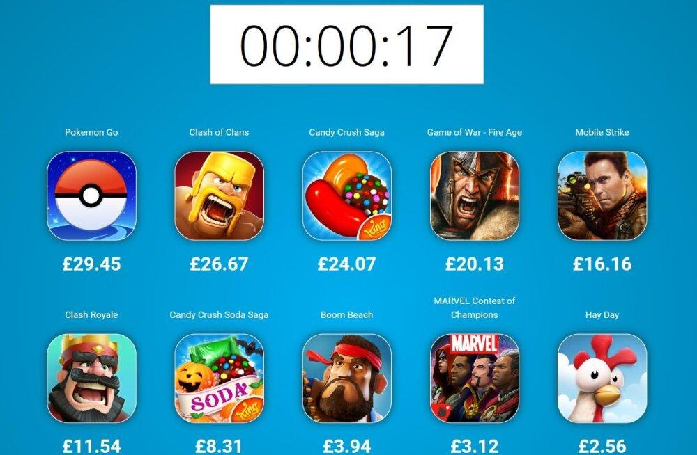Vaata reaalajas: kui palju popid mobiilimängud raha teenivad!