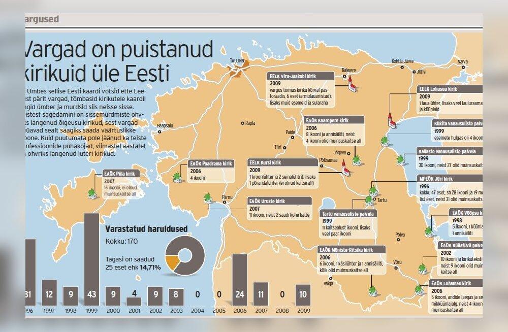Vargad rüüstavad Eesti kirikuid