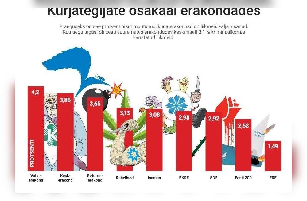 ГРАФИК: В какой партии самая большая доля уголовников и почему их продолжают принимать в партии?