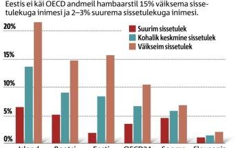 OECD andmed: Eestis on suur lõhe madalama ja kõrgema sissetulekuga inimeste vahel